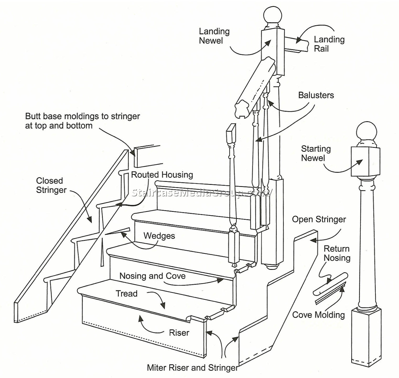 The top 20 Ideas About Staircase Handrail Code - Best ...