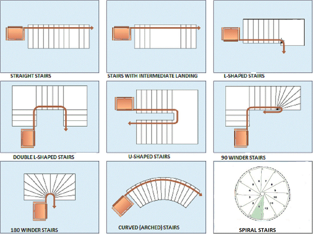 Best ideas about Types Of Staircase . Save or Pin STAIRCASE SHAPES An Architect Explains Now.