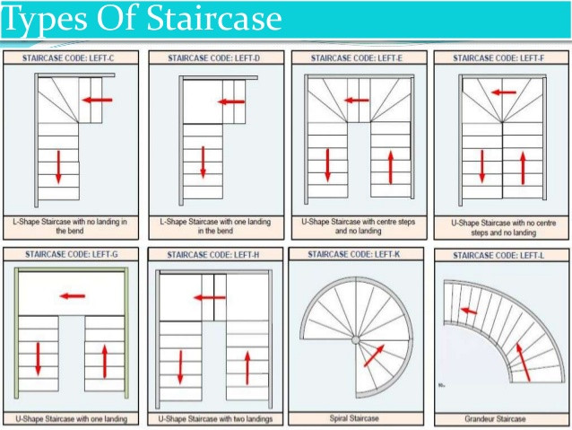 Best ideas about Types Of Staircase . Save or Pin A PowerPoint Presentation Superstructure Now.