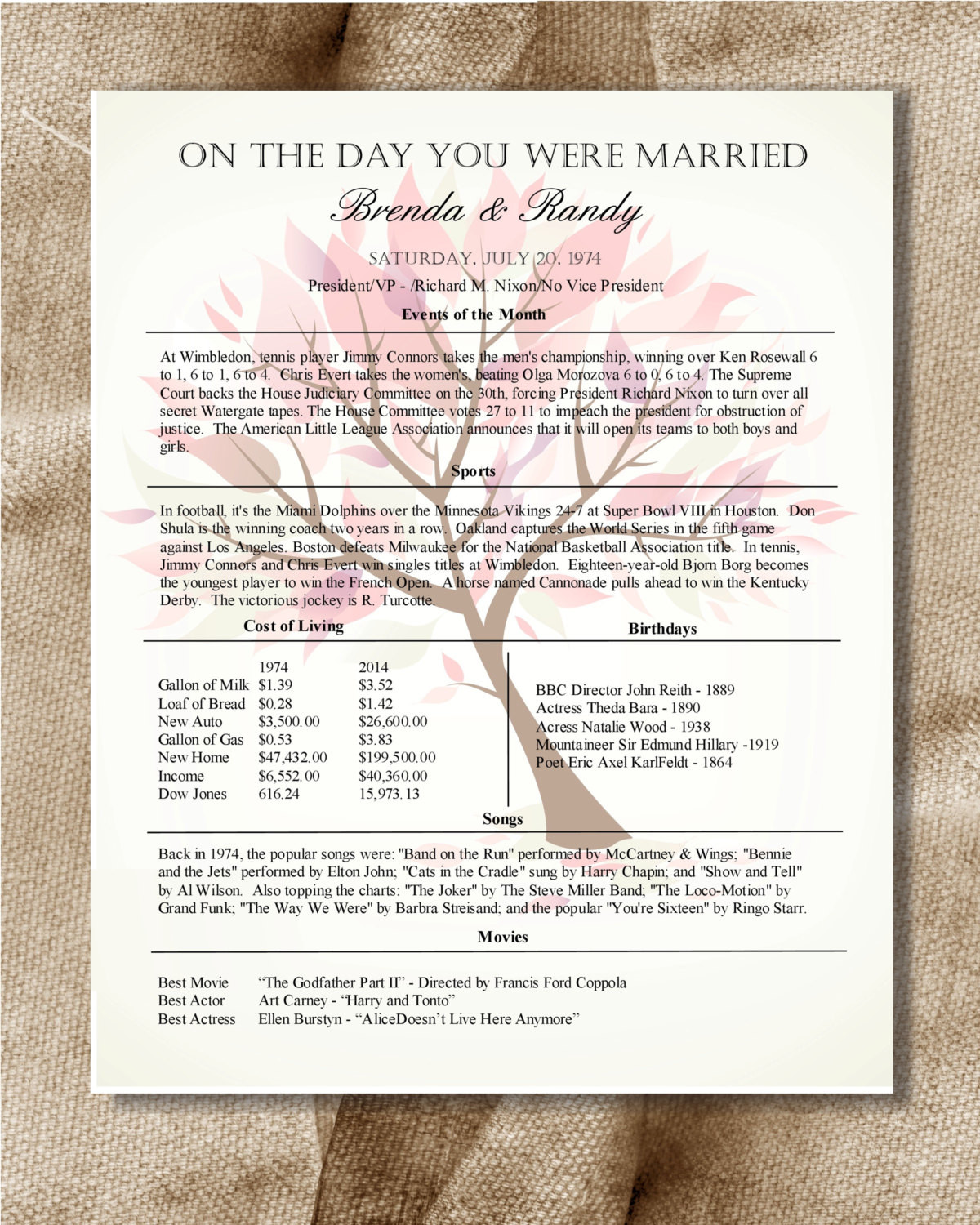 Best ideas about 35Th Anniversary Gift Ideas . Save or Pin 35th Anniversary Gift For In Laws Day You Were Married Now.