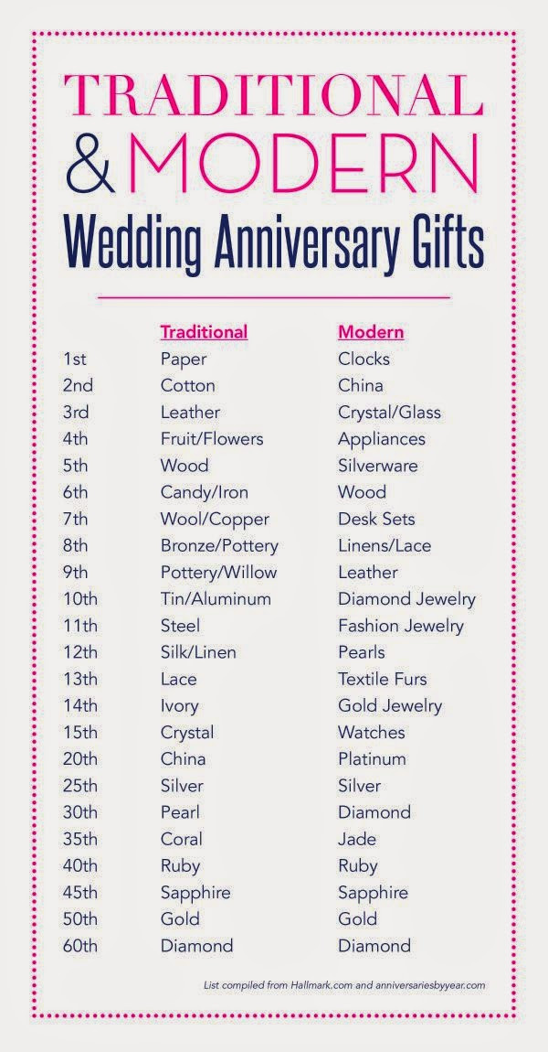 Best ideas about 6 Year Anniversary Gift Ideas . Save or Pin A Lovely Life Indeed Third Anniversary Gift Guide 6 Now.