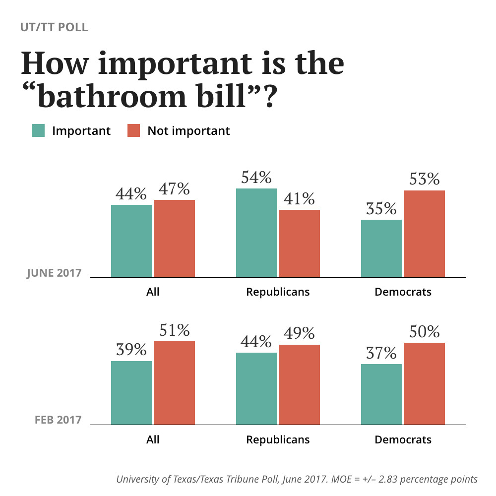 "Best ideas about Bathroom Bill Texas . Save or Pin How Important Is The ""Bathroom Bill"" To Texas Voters Now."