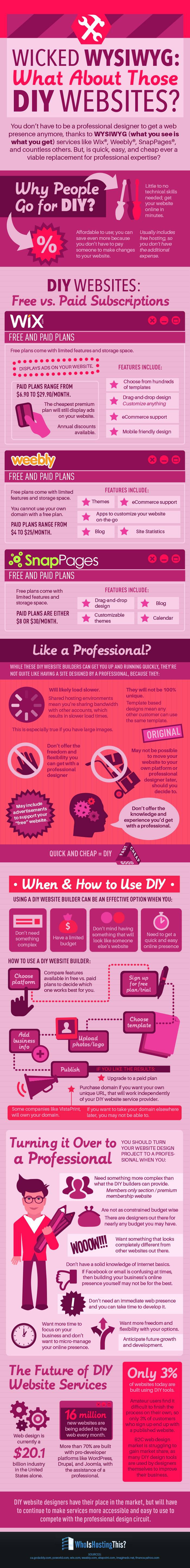 Best ideas about Best DIY Website Builder . Save or Pin Should You Use a DIY Website Builder infographic Now.