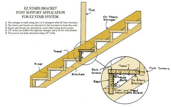 Best ideas about Deck Stair Codes . Save or Pin 12 best front steps images on Pinterest Now.