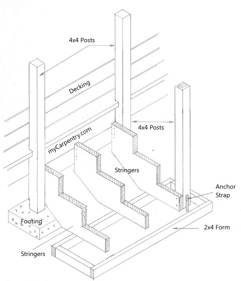 Best ideas about Deck Stair Codes . Save or Pin Install Stair Railing Now.