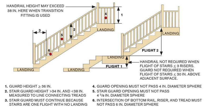 Best ideas about Deck Stair Codes . Save or Pin mon Deck Stair Defects Now.