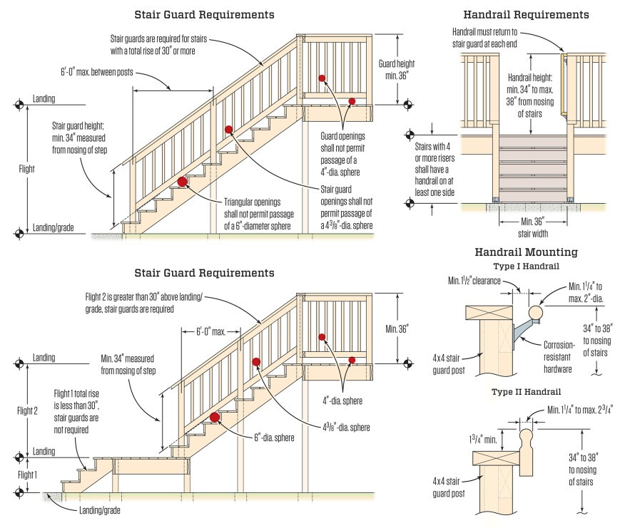 Best ideas about Deck Stair Codes . Save or Pin Avoiding Deck Stair Defects JLC line Now.