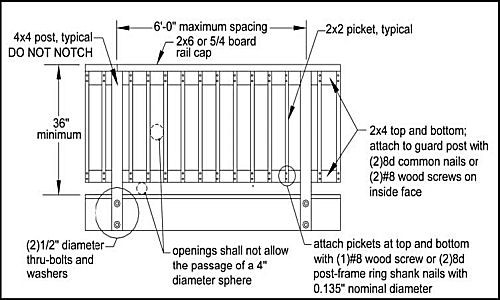 Best ideas about Deck Stair Codes . Save or Pin IRC Deck Guardrailing Codes And More Decks & Fencing Now.