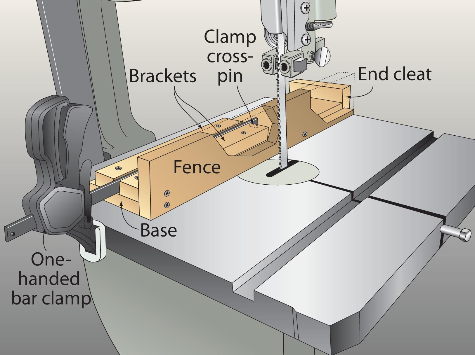 Best ideas about DIY Bandsaw Fence . Save or Pin After hunting for a rip fence small enough to fit my Now.