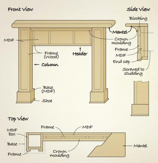 Best ideas about DIY Fireplace Mantel Surround Plans . Save or Pin Marvelous Fireplace Mantel Plans 5 Diy Fireplace Surround Now.