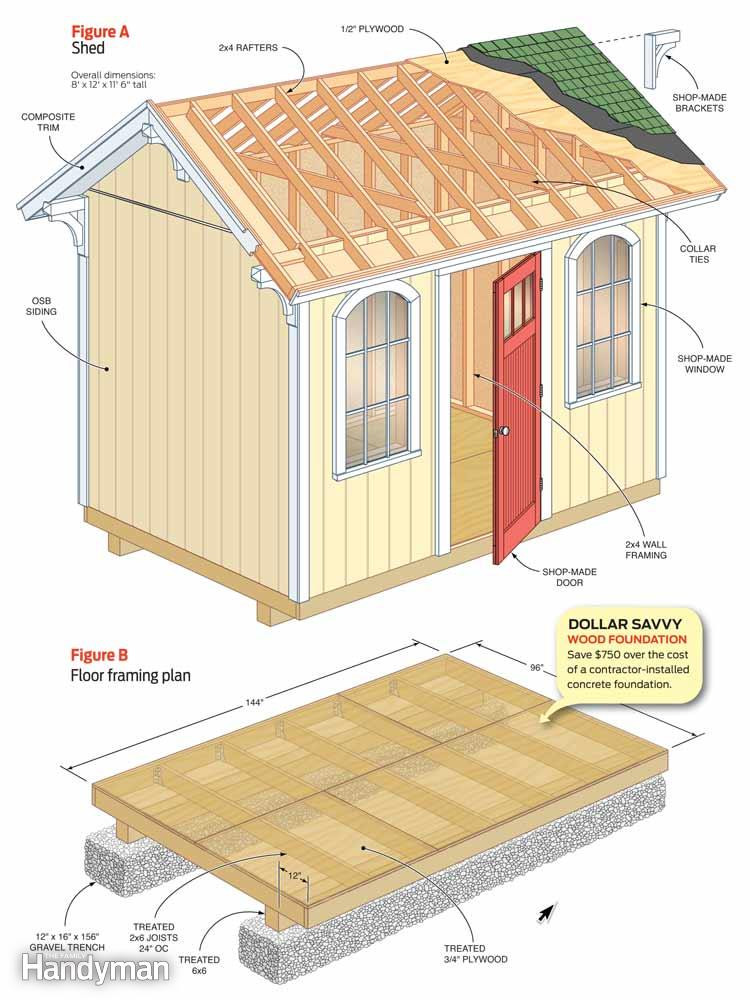 Best ideas about DIY Garden Shed Plans . Save or Pin How to Build a Cheap Storage Shed Now.