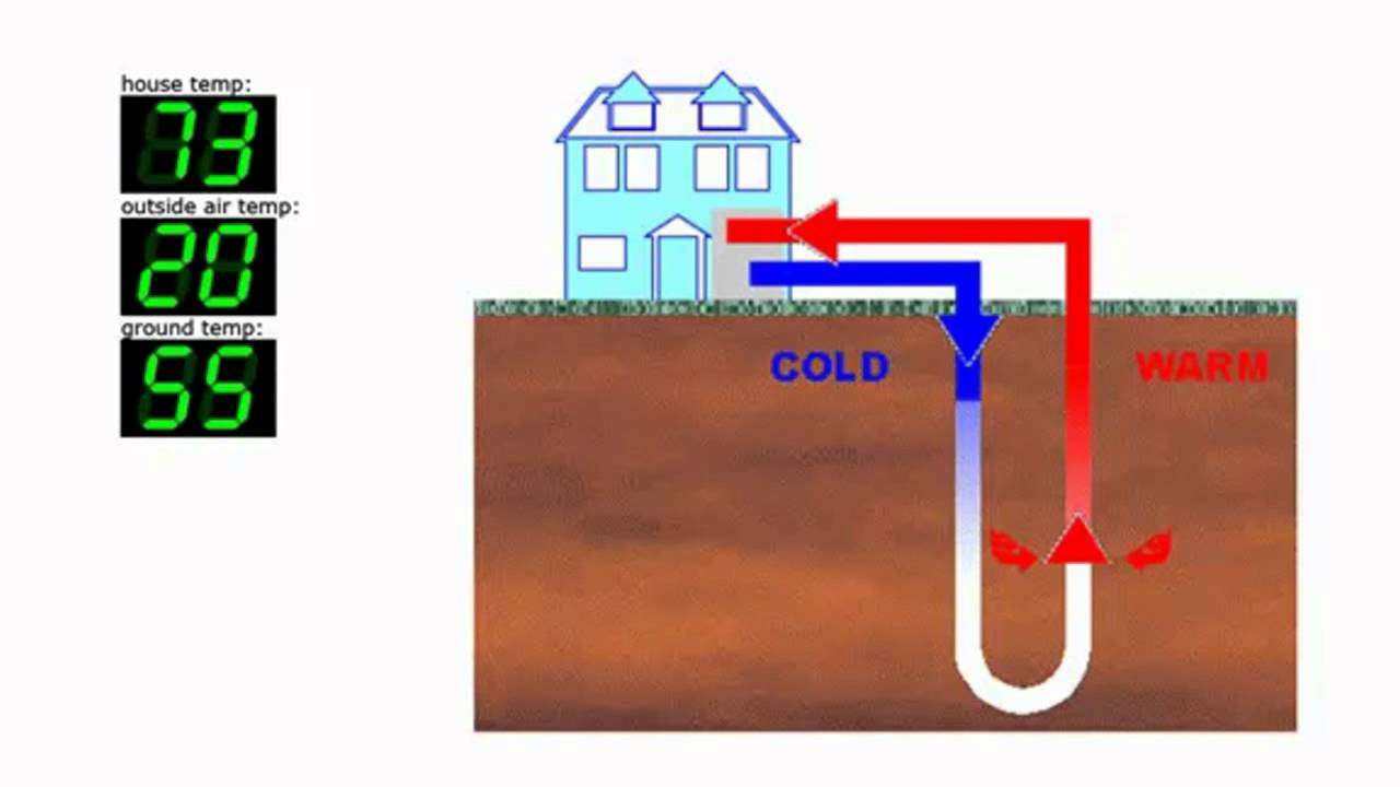 Best ideas about DIY Geothermal Cooling . Save or Pin D I Y Geothermal heating Now.