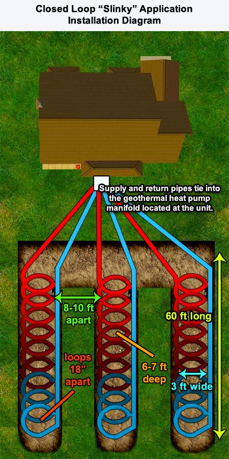 Best ideas about DIY Geothermal Cooling . Save or Pin Geothermal Heat Pump System Horizontal Slinky Loop Now.