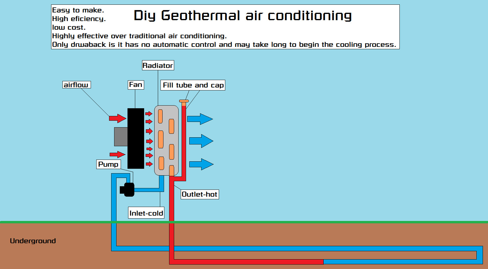 Best ideas about DIY Geothermal Cooling . Save or Pin Home Air Diy Home Air Conditioning Now.