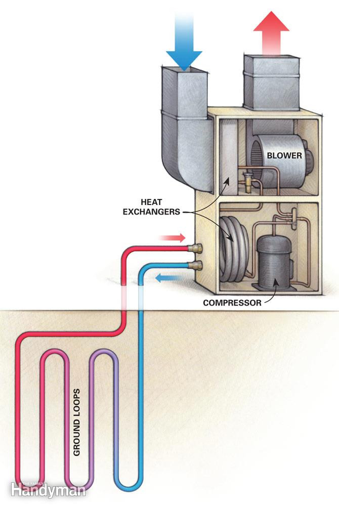 Best ideas about DIY Geothermal Cooling . Save or Pin 5 Things to Know About a Geothermal Heat Pump Now.