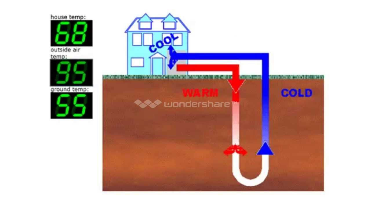 Best ideas about DIY Geothermal Cooling . Save or Pin GEOTHERMAL HEATING DIY EASY AND COST EFFICIENT Now.