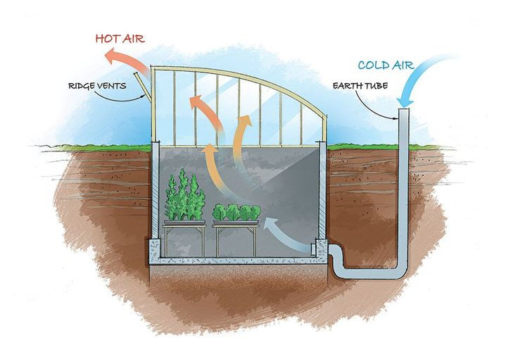 Best ideas about DIY Geothermal Cooling . Save or Pin 25 best ideas about Underground Greenhouse on Pinterest Now.