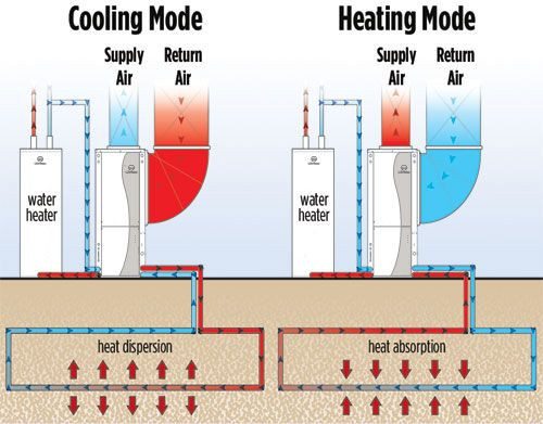 Best ideas about DIY Geothermal Cooling . Save or Pin Geothermal Kits DIY Geothermal Geothermal Systems 123 Now.