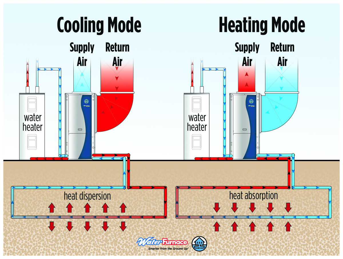 Best ideas about DIY Geothermal Cooling . Save or Pin Geothermal Now.
