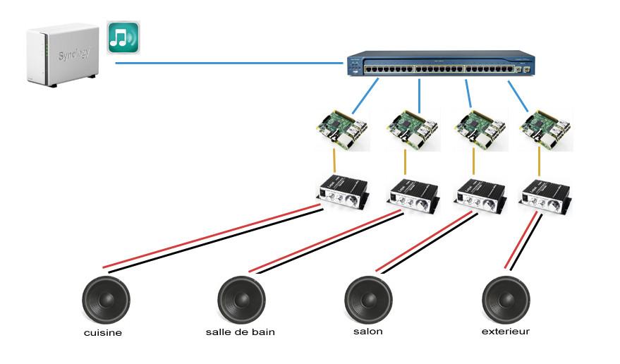 Best ideas about DIY Multi Room Audio . Save or Pin Du multiroom performant et DIY à base de raspberry Now.