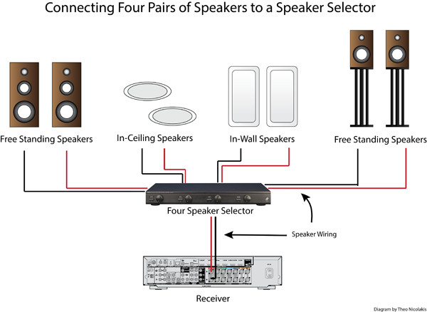 Best ideas about DIY Multi Room Audio . Save or Pin How to Use a Speaker Selector Digaram Full Screen Image Now.