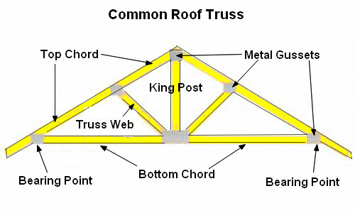 Best ideas about DIY Roof Trusses Plans . Save or Pin Help me decide on this kitchen doorway DoItYourself Now.