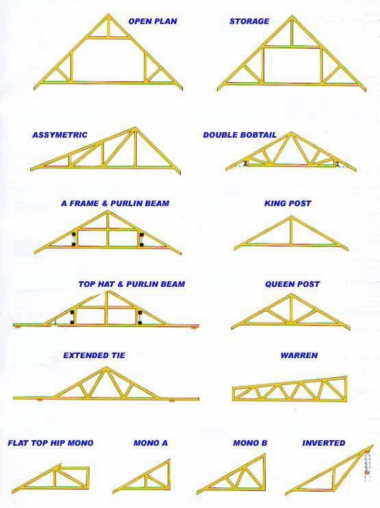 Best ideas about DIY Roof Trusses Plans . Save or Pin 17 Best ideas about Roof Trusses on Pinterest Now.
