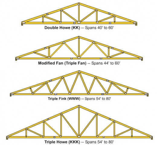 Best ideas about DIY Roof Trusses Plans . Save or Pin How to Build Wooden Roof Trusses Now.