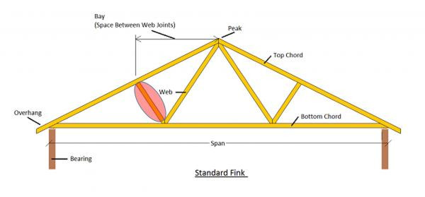 Best ideas about DIY Roof Trusses Plans . Save or Pin Missing Brace on Truss DoItYourself munity Forums Now.