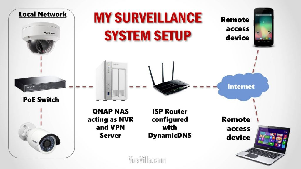 Best ideas about DIY Security Systems . Save or Pin How we built our DIY Home Security Camera System VueVille Now.