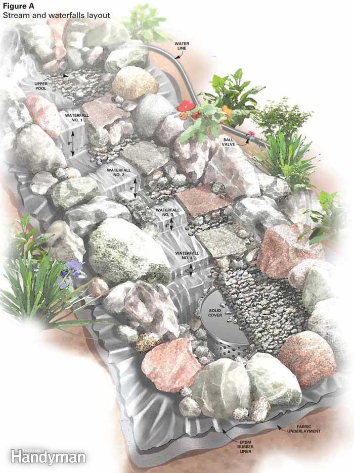 Best ideas about DIY Stream Deck . Save or Pin Garden Waterfalls Build a Garden waterfalls Now.