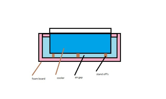 Best ideas about DIY Super Insulated Cooler . Save or Pin DIY super insulated cooler going wrong Page 2 Now.