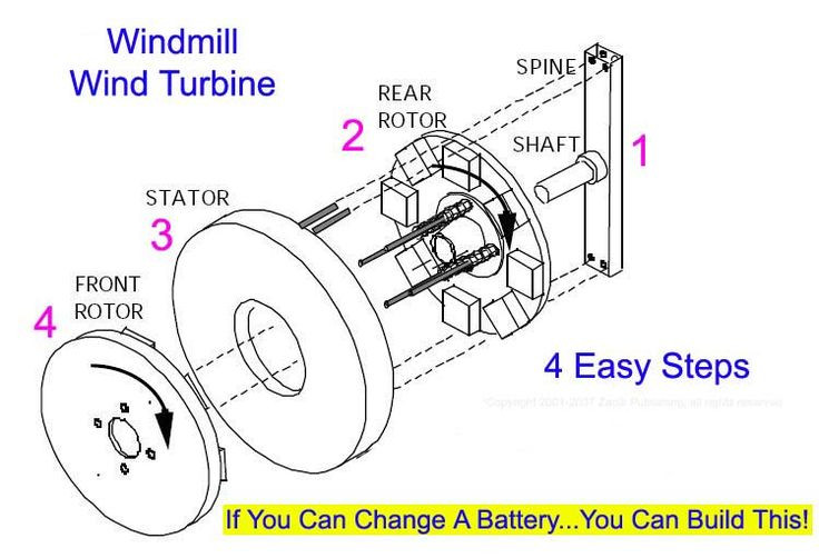 Best ideas about DIY Wind Turbine Plans . Save or Pin Do it yourself wind generator designs Now.