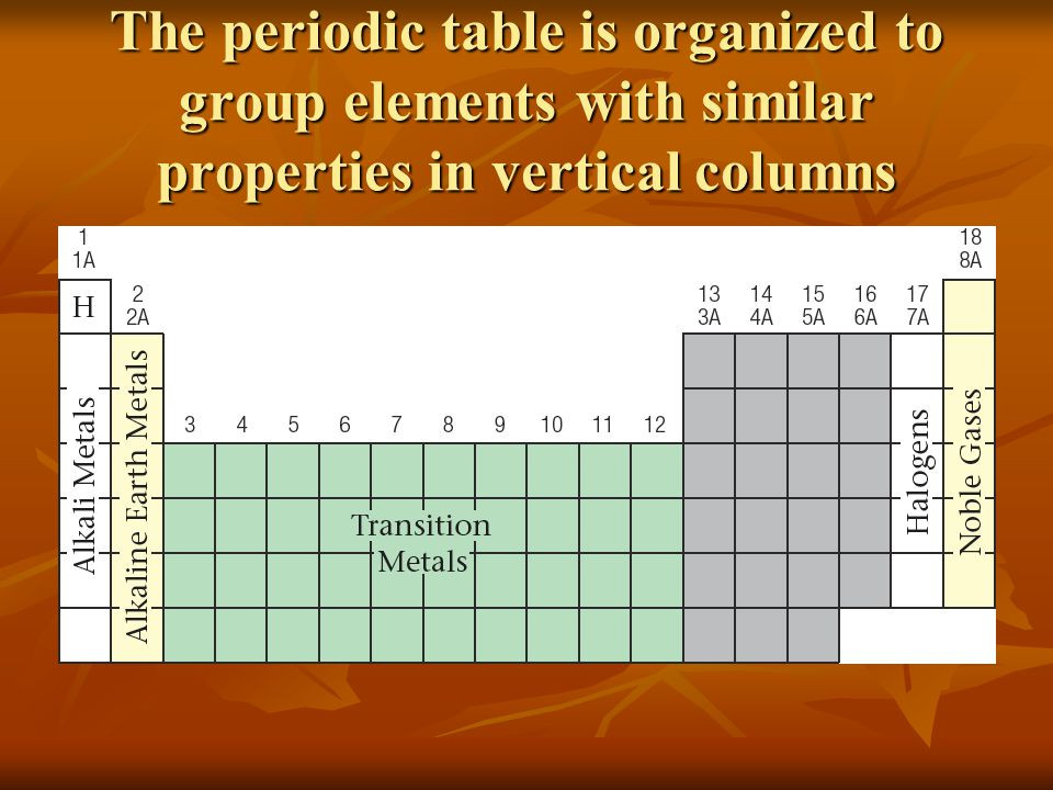 Best ideas about Vertical Columns On The Periodic Table . Save or Pin Atomic Structure and the Periodic Table ppt Now.