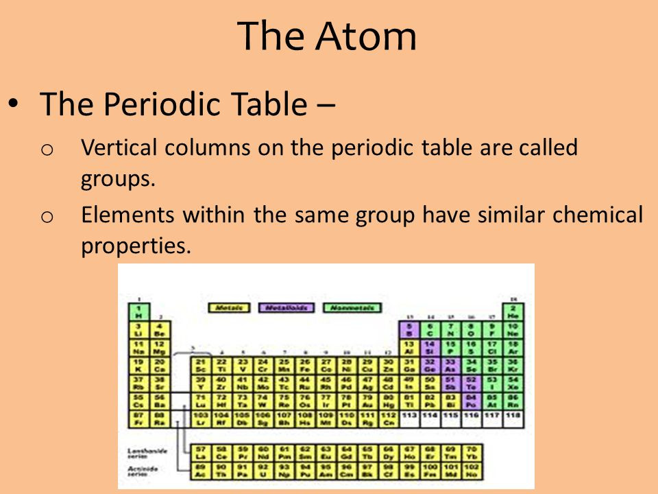 Best ideas about Vertical Columns On The Periodic Table . Save or Pin Chapter 4 – The Atom Evolution of the Atomic Model Now.