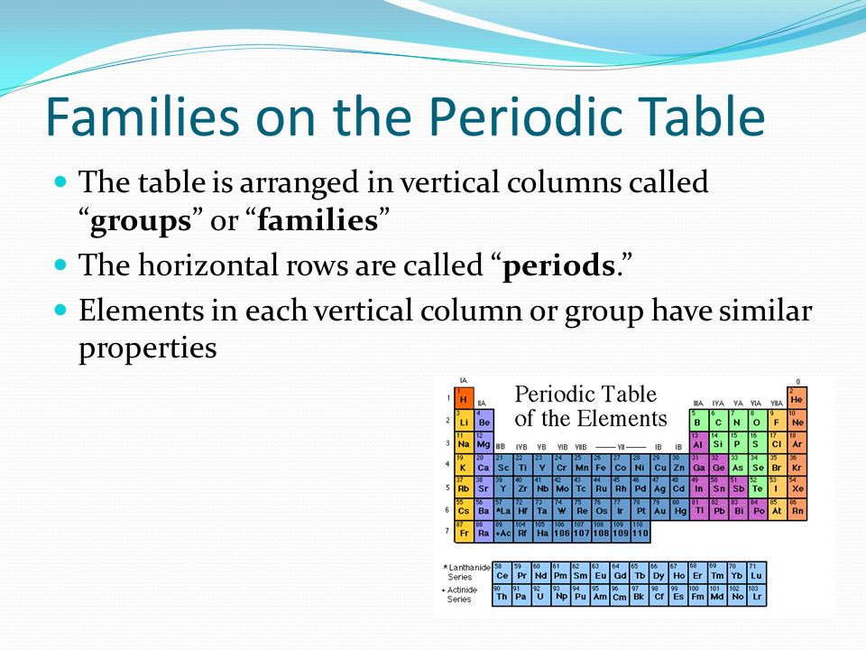 Best ideas about Vertical Columns On The Periodic Table . Save or Pin The Periodic Table Your new best friend ppt video Now.