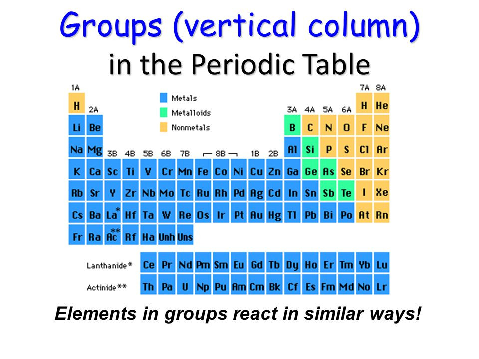 Best ideas about Vertical Columns On The Periodic Table . Save or Pin Periodic Table ppt video online Now.