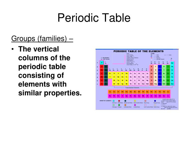 Best ideas about Vertical Columns On The Periodic Table . Save or Pin PPT Chapter 6 Unit 2 Section A Periodic Table of Now.
