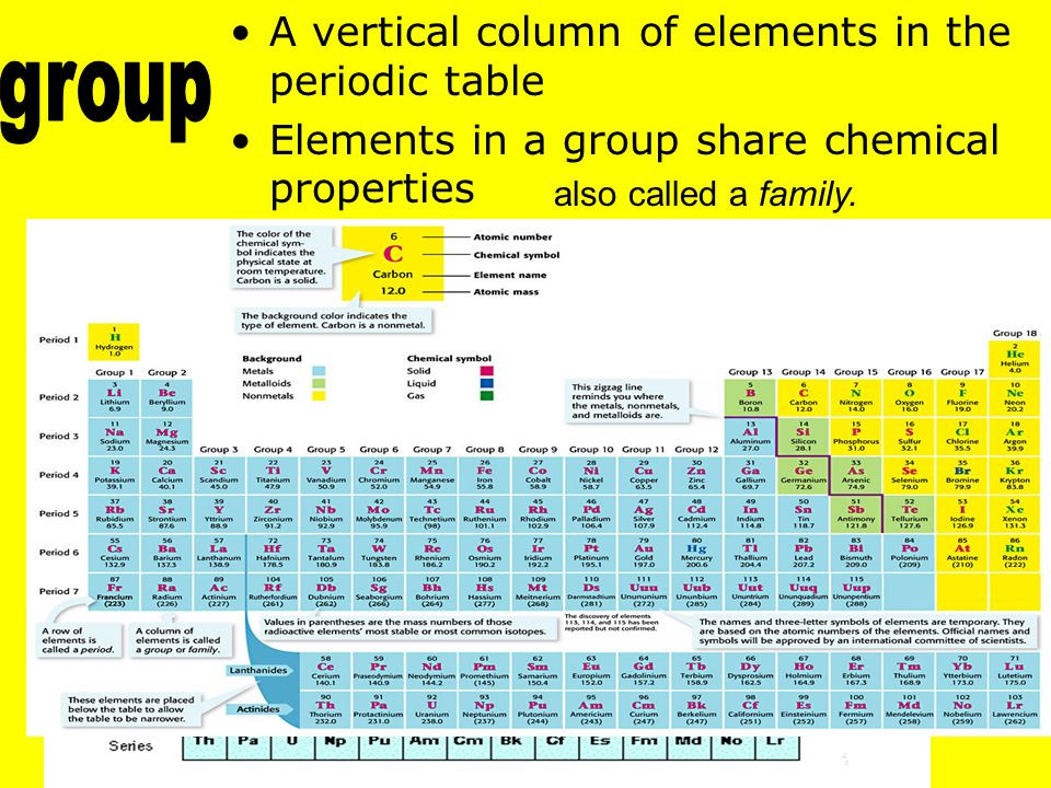 Best ideas about Vertical Columns On The Periodic Table . Save or Pin The Periodic Table Chapter 7 Section ppt video online Now.