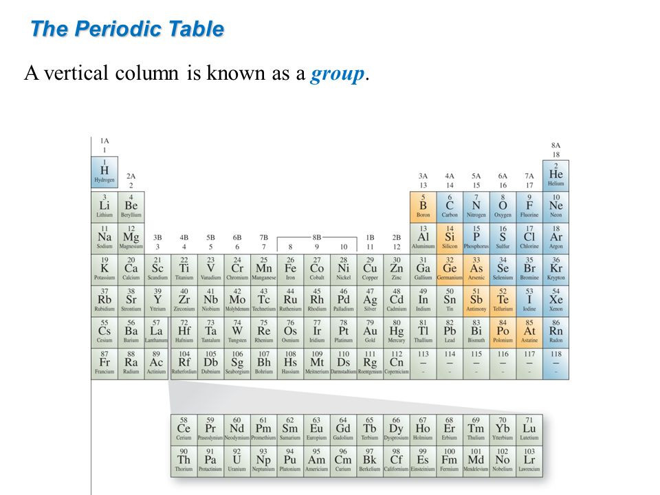 Best ideas about Vertical Columns On The Periodic Table . Save or Pin Chemistry Atoms First ppt Now.