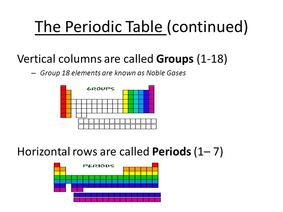 Best ideas about Vertical Columns On The Periodic Table . Save or Pin Physical Science – Grade 8 ppt Now.