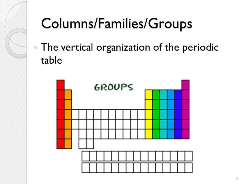 Best ideas about Vertical Columns On The Periodic Table . Save or Pin The Periodic Table of Elements Ch 5 ppt video online Now.
