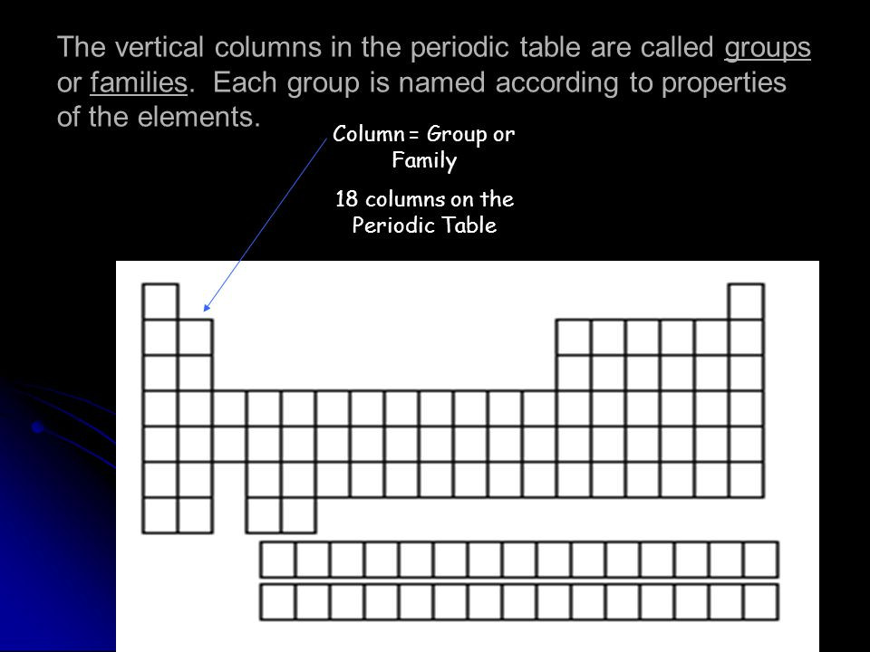 Best ideas about Vertical Columns On The Periodic Table . Save or Pin The Periodic Table ppt Now.