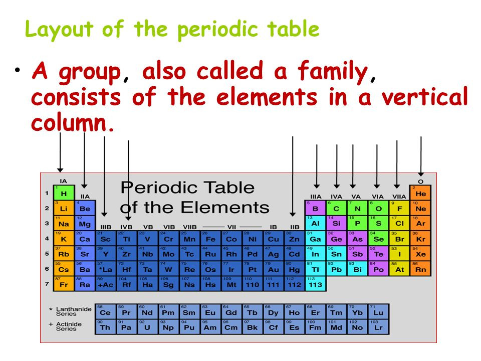 Best ideas about Vertical Columns On The Periodic Table . Save or Pin Part I Introduction to the Periodic Table ppt video Now.
