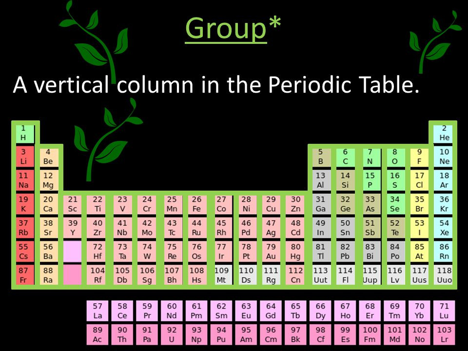 Best ideas about Vertical Columns On The Periodic Table . Save or Pin Warm Up December 2nd Which element is this What does Now.
