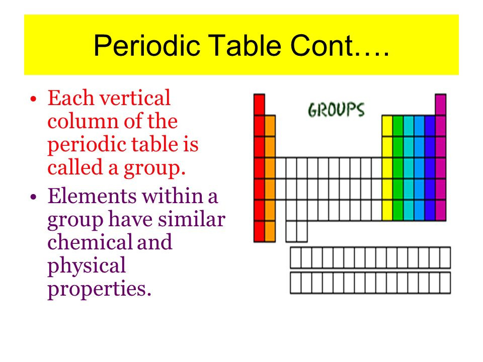 Best ideas about Vertical Columns On The Periodic Table . Save or Pin Chapter 4 Atomic Structure ppt video online Now.
