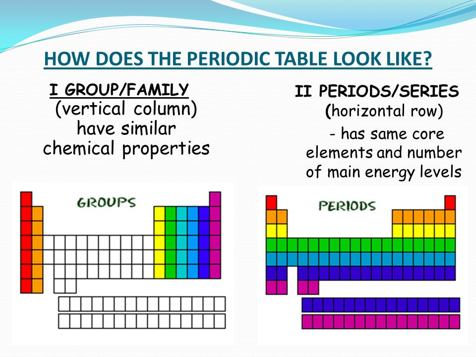 Best ideas about Vertical Columns On The Periodic Table . Save or Pin HOW DOES THE PERIODIC TABLE LOOK LIKE I GROUP FAMILY Now.