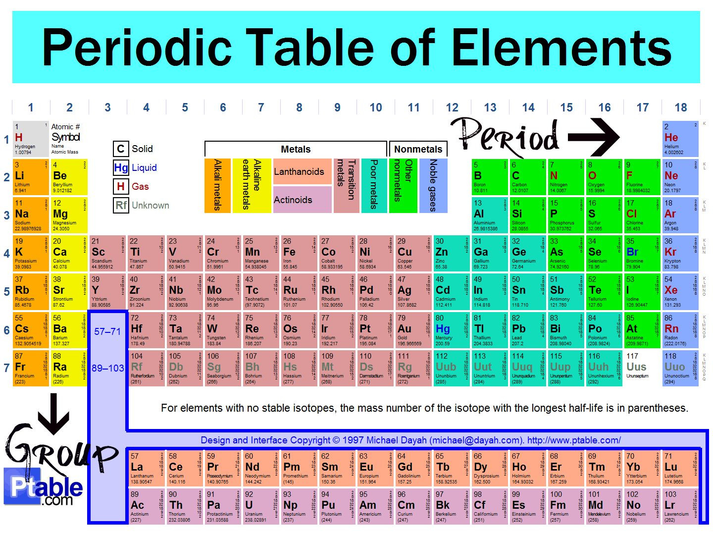 Best ideas about Vertical Columns On The Periodic Table . Save or Pin 1 2 Elements Make up the Periodic Table Now.